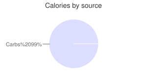 Molasses, calories by source